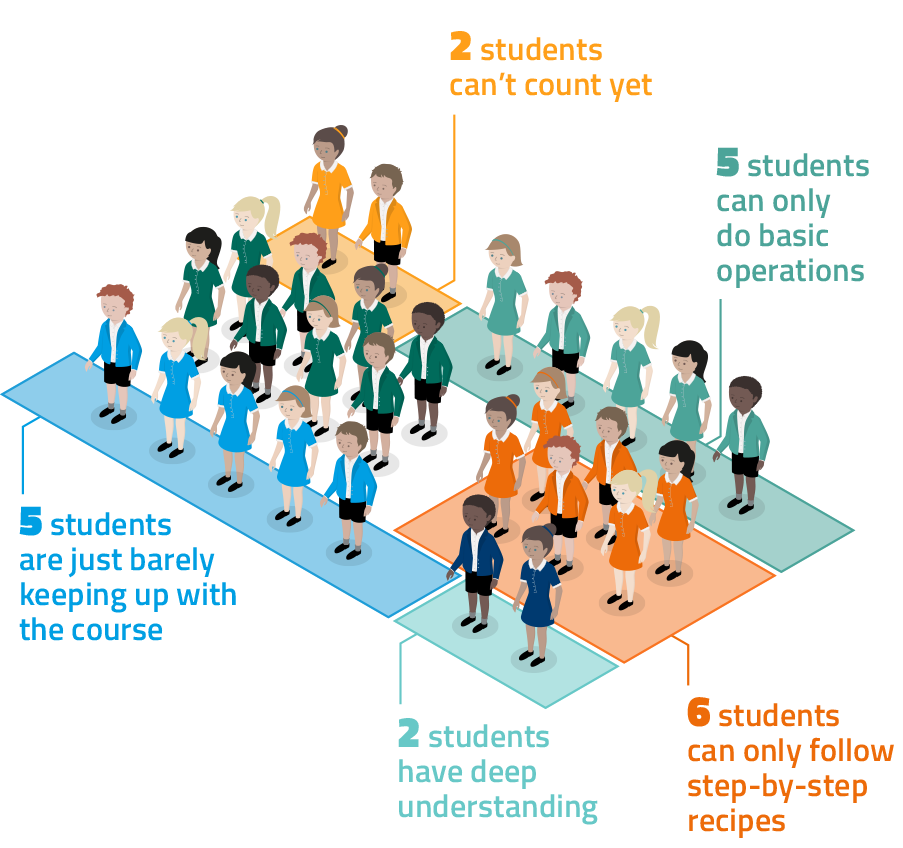 An illustration showing the gaps in student learning in a classroom