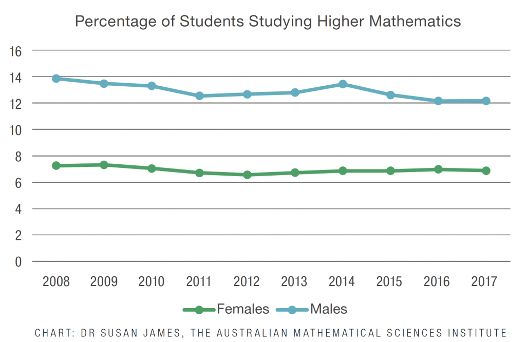 Percentage of Students Studying Higher Mathematics Girls are tracking much lower than boys at roughly 7% whilst boys are higher around 12-14%.